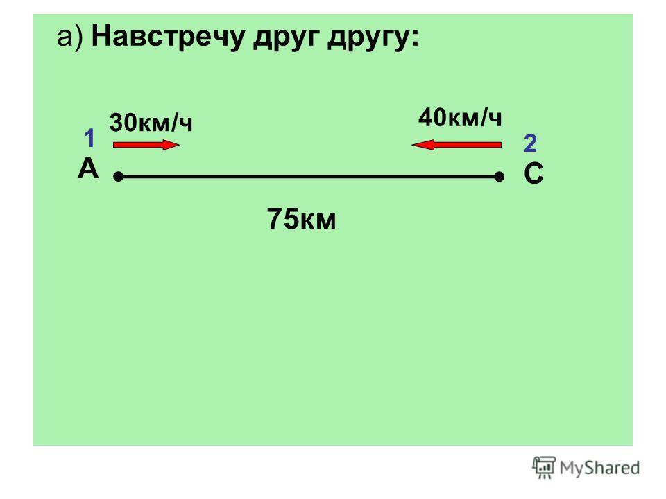 а) Навстречу друг другу: А С 30км/ч 40км/ч 1 2 75км