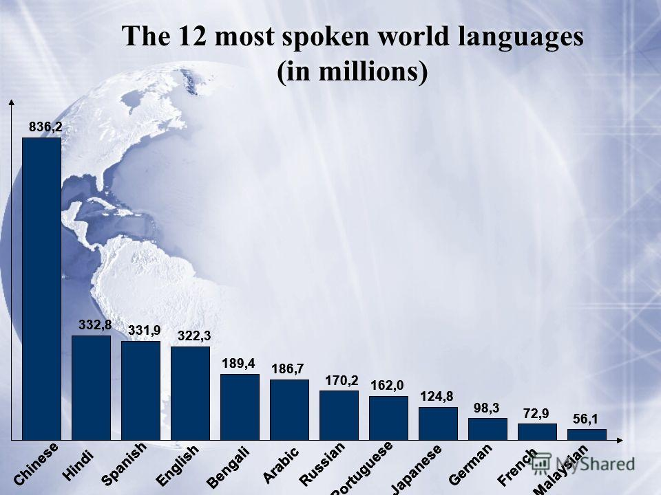 The 12 most spoken world languages (in millions) 836,2 332,8 331,9 322,3 189,4 186,7 170,2 162,0 124,8 98,3 72,9 56,1 Chinese Hindi SpanishEnglish Bengali Arabic Russian Portuguese Japanese GermanFrench Malaysian 836,2 332,8 331,9 322,3 189,4 186,7 1