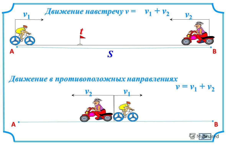 АB St v1v1v1v1 v2v2v2v2 Движение навстречу v = v1 + v2v1 + v2v1 + v2v1 + v2 АB v1v1v1v1 v2v2v2v2 Движение в противоположных направлениях v = v 1 + v 2