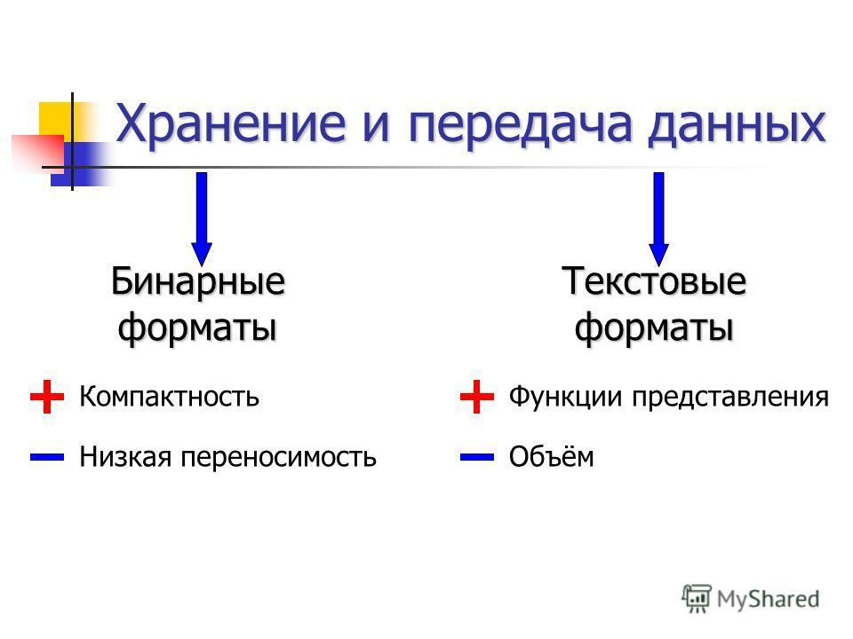 Хранение и передача данных БинарныеформатыТекстовыеформаты Компактность Низкая переносимость Функции представления Объём