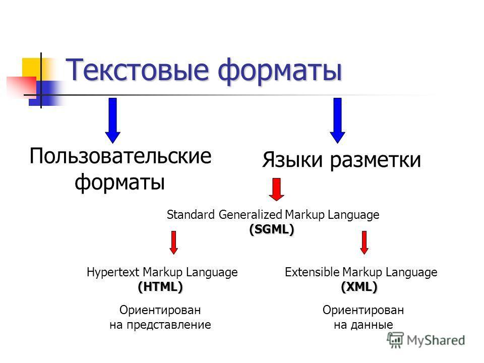 Текстовые форматы Пользовательские форматы Языки разметки Standard Generalized Markup Language (SGML) Extensible Markup Language (XML) Hypertext Markup Language (HTML) Ориентирован на представление Ориентирован на данные