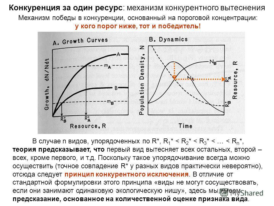 Механизм победы в конкуренции, основанный на пороговой концентрации: у кого порог ниже, тот и победитель! Конкуренция за один ресурс: механизм конкурентного вытеснения В случае n видов, упорядоченных по R*, R 1 * < R 2 * < R 3 * < … < R n *, теория п