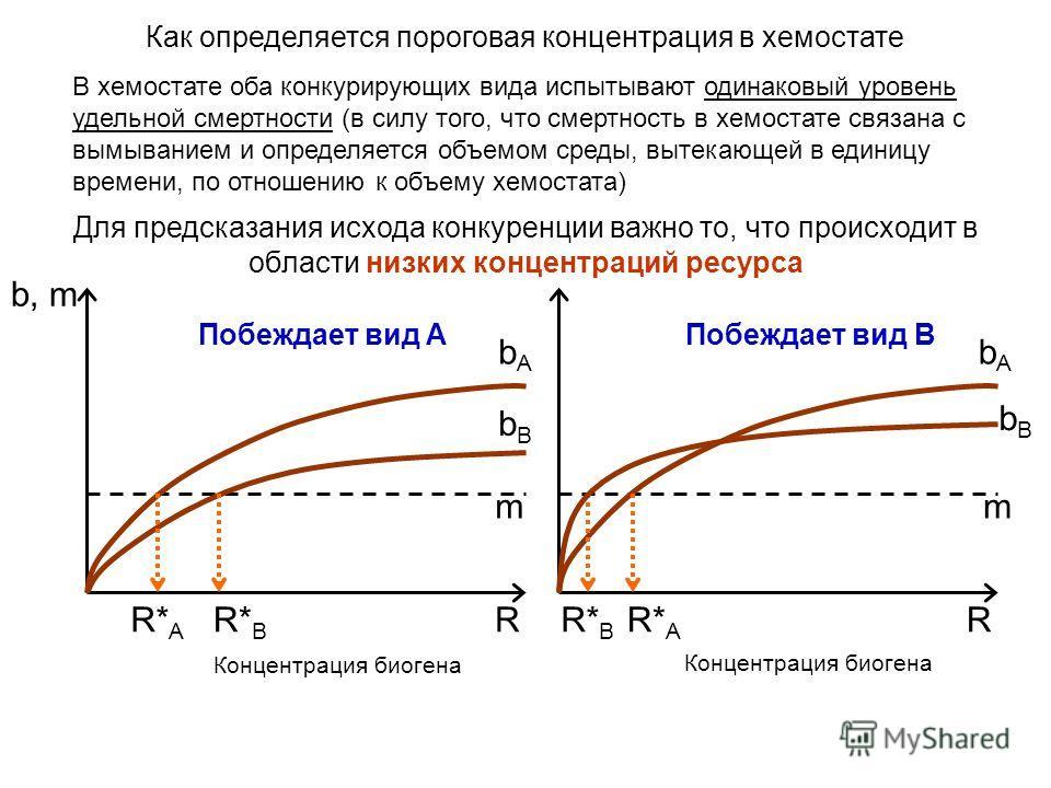 В хемостате оба конкурирующих вида испытывают одинаковый уровень удельной смертности (в силу того, что смертность в хемостате связана с вымыванием и определяется объемом среды, вытекающей в единицу времени, по отношению к объему хемостата) Как опреде