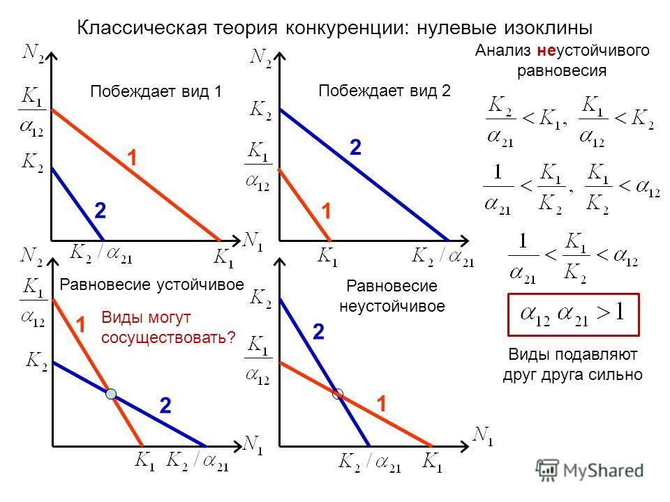 Классическая теория конкуренции: нулевые изоклины 1 2 Побеждает вид 1 2 Побеждает вид 2 1 2 Равновесие устойчивое 1 2 Равновесие неустойчивое Анализ неустойчивого равновесия Виды могут сосуществовать? 1 Виды подавляют друг друга сильно