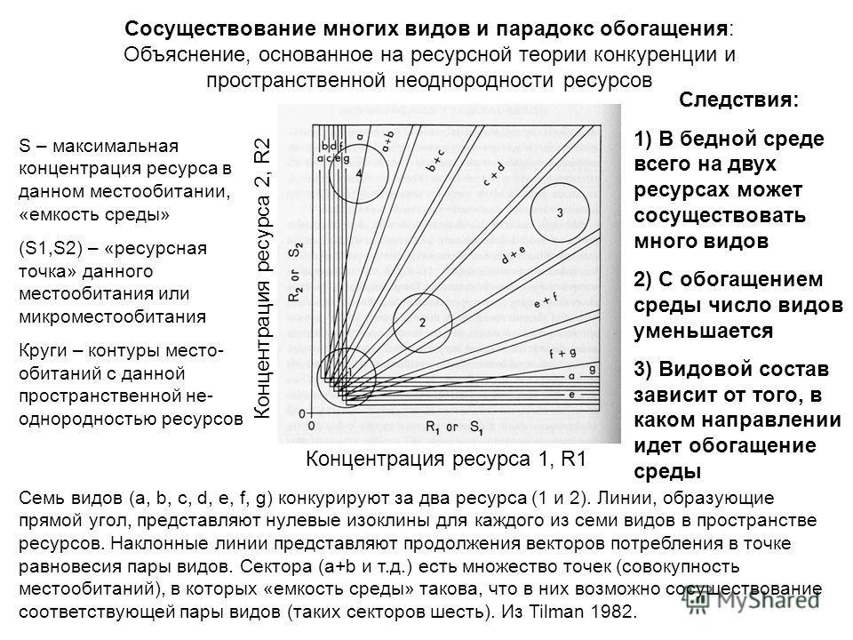 S – максимальная концентрация ресурса в данном местообитании, «емкость среды» (S1,S2) – «ресурсная точка» данного местообитания или микроместообитания Круги – контуры место- обитаний с данной пространственной не- однородностью ресурсов Сосуществовани