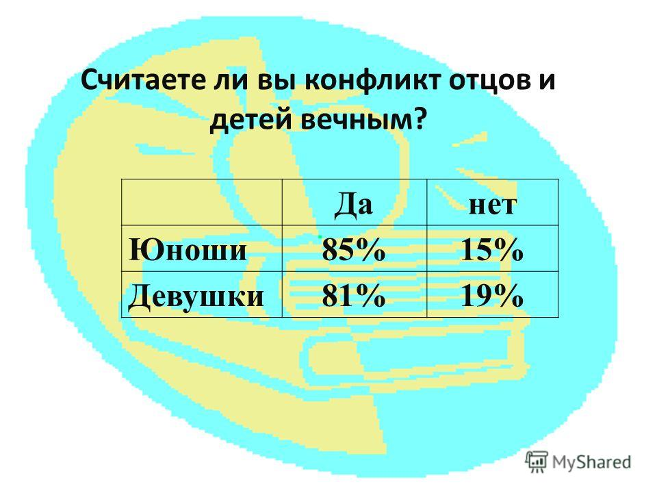 Cчитаете ли вы конфликт отцов и детей вечным? Данет Юноши85%15% Девушки81%19%