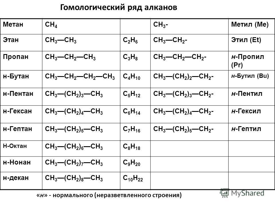 МетанCH 4 CH 3 -Метил (Me) ЭтанCH 3 C2H6C2H6 CH 3 CH 2 -Этил (Et) ПропанCH 3 CH 2 СН 3 C3H8C3H8 CH 3 CH 2 СН 2 -н-Пропил (Pr) н-БутанCH 3 CH 2 CH 2 CH 3 C 4 H 10 CH 3 (CH 2 ) 2 CH 2 - н-Бутил (Bu) н-ПентанCH 3(CH 2 ) 3 CH 3 C 5 H 12 CH 3(CH 2 ) 3 CH