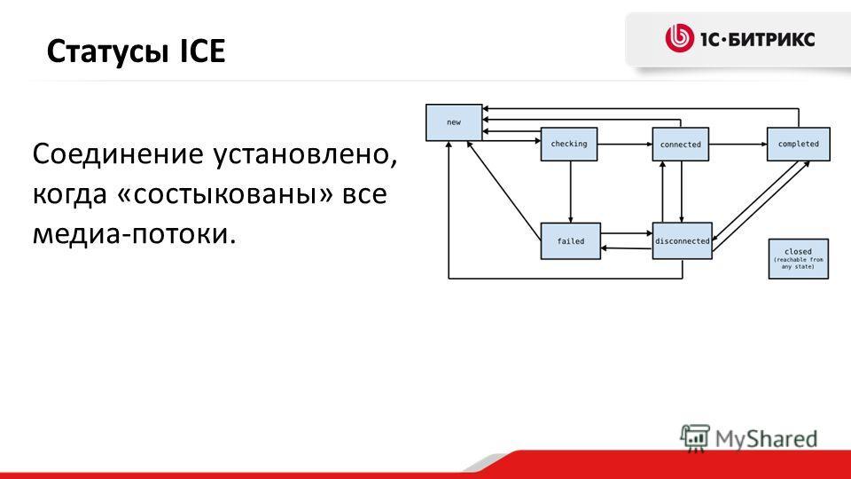 Cтатусы ICE Соединение установлено, когда «состыкованы» все медиа-потоки.
