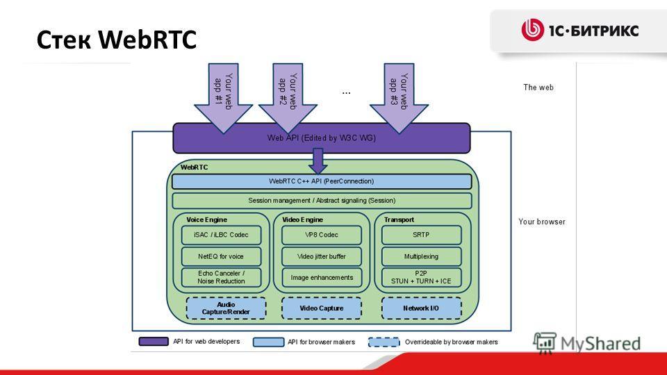 Стек WebRTC