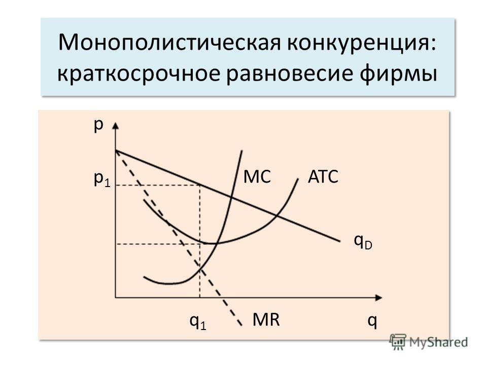 Монополистическая конкуренция: краткосрочное равновесие фирмы p p 1 MC ATC q D q 1 MR q p p 1 MC ATC q D q 1 MR q