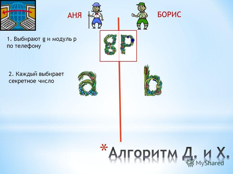 АНЯ БОРИС 1. Выбирают g и модуль p по телефону 2. Каждый выбирает секретное число