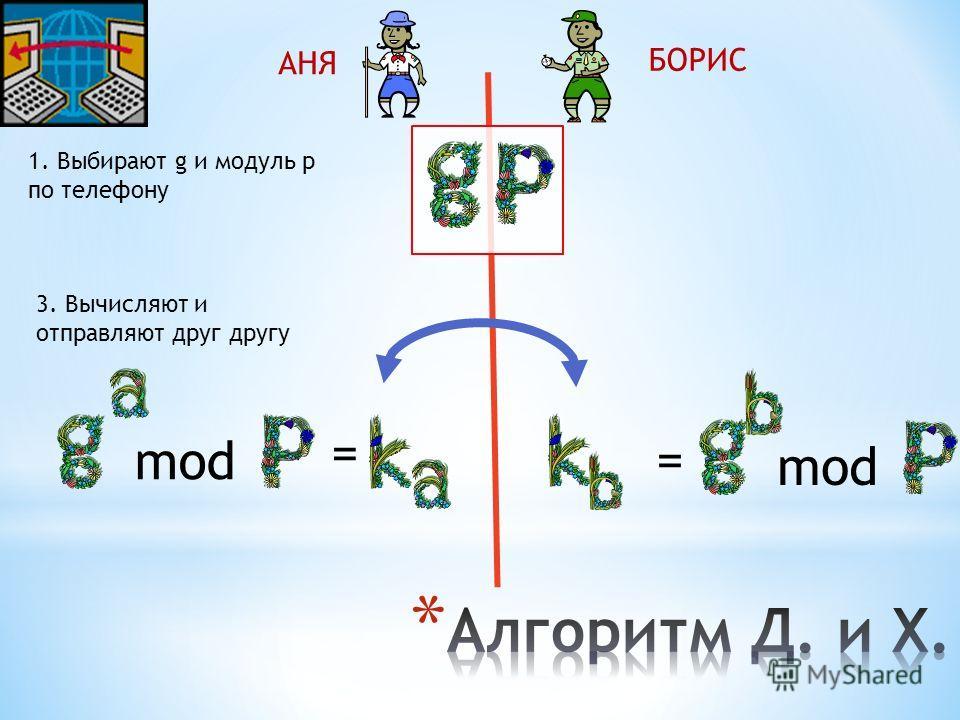 АНЯ БОРИС 1. Выбирают g и модуль p по телефону 3. Вычисляют и отправляют друг другу = mod =