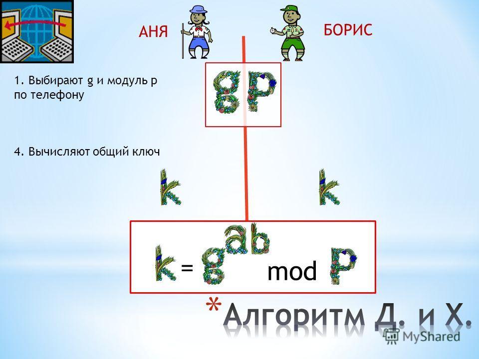 АНЯ БОРИС 1. Выбирают g и модуль p по телефону 4. Вычисляют общий ключ mod =