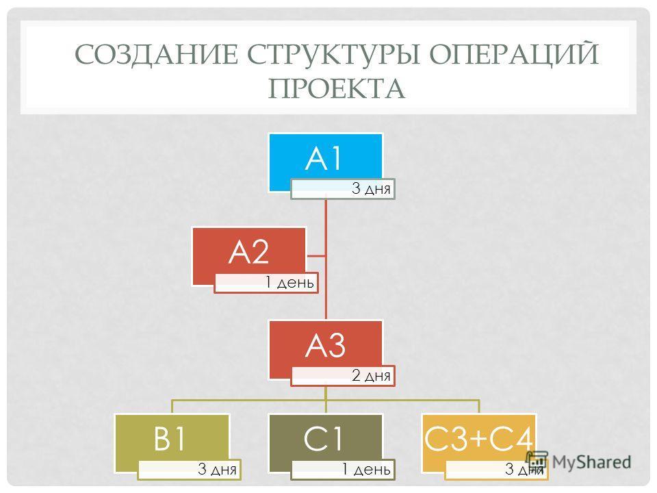 СОЗДАНИЕ СТРУКТУРЫ ОПЕРАЦИЙ ПРОЕКТА А1 3 дня А3 2 дня В1 3 дня С1 1 день С3+С4 3 дня А2 1 день