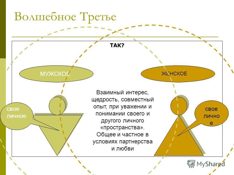 Волшебное Третье ТАК? МУЖСКОЕ свое лично е ЖЕНСКОЕ Взаимный интерес, щедрость, совместный опыт, при уважении и понимании своего и другого личного «пространства». Общее и частное в условиях партнерства и любви