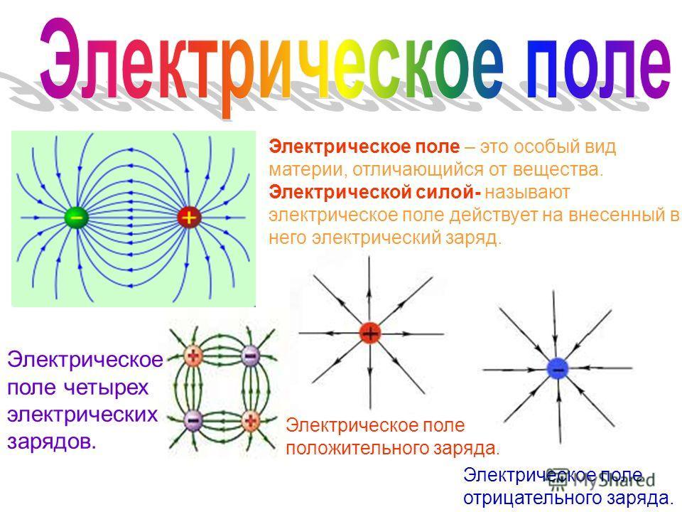 Электрическое поле – это особый вид материи, отличающийся от вещества. Электрическое поле положительного заряда. Электрическое поле отрицательного заряда. Электрическое поле четырех электрических зарядов. Электрической силой- называют электрическое п