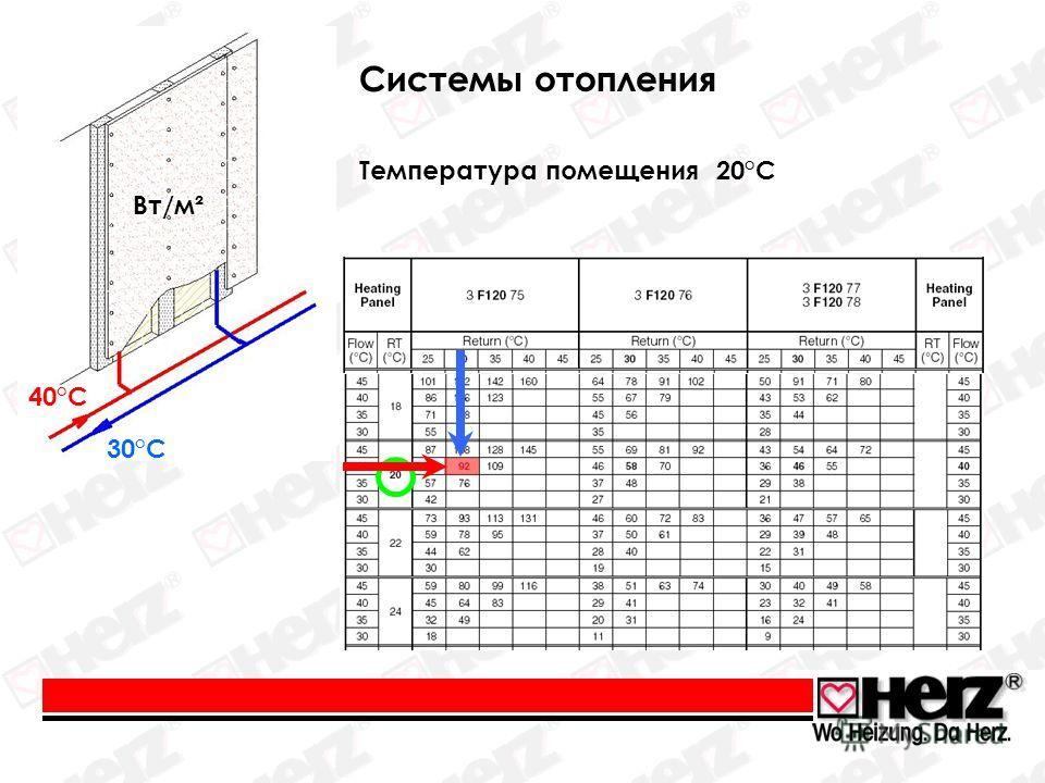 Температура помещения 20°C 40°C 30°C Вт/м² Cистемы отопления