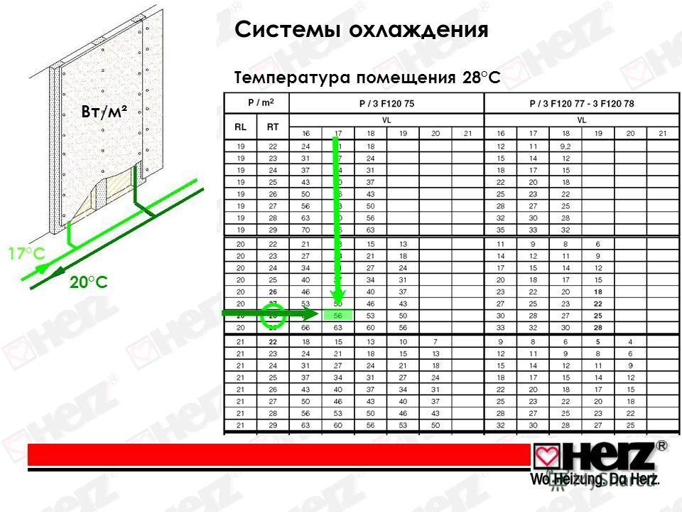 Вт/м² 17°C 20°C Температура помещения 28°C Cистемы охлаждения