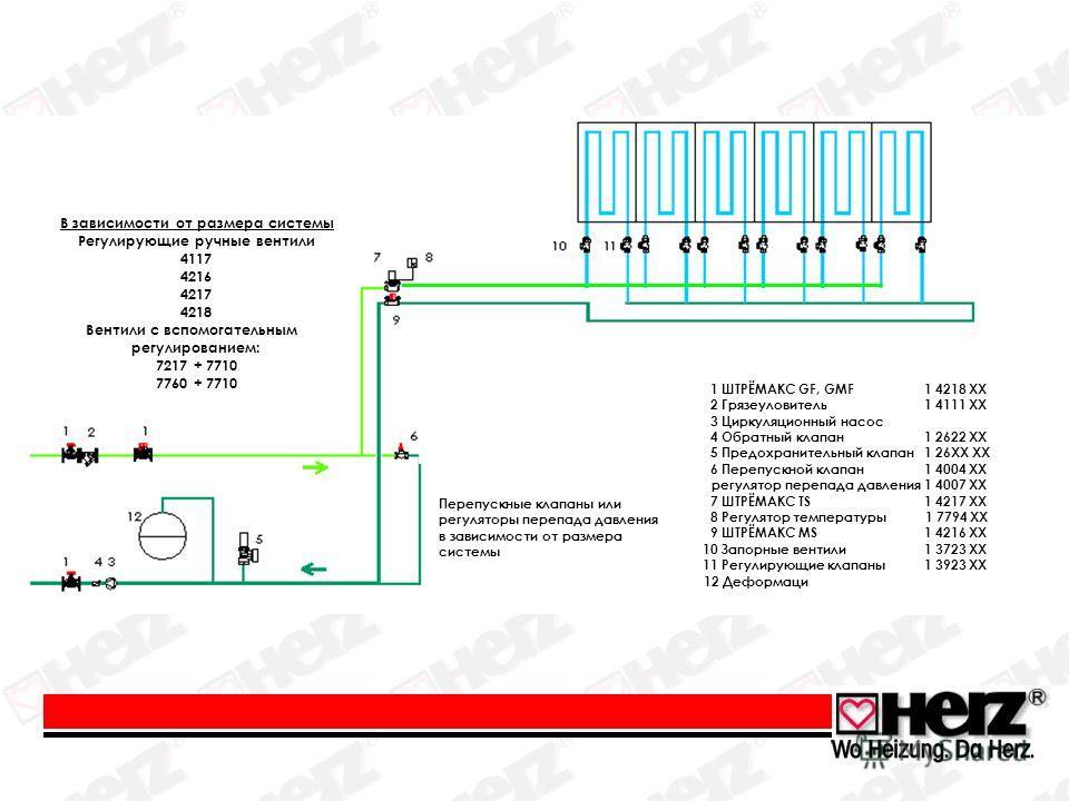 В зависимости от размера системы Регулирующие ручные вентили 4117 4216 4217 4218 Вентили с вспомогательным регулированием: 7217 + 7710 7760 + 7710 Перепускные клапаны или регуляторы перепада давления в зависимости от размера системы 1 ШТРЁМАКС GF, GM