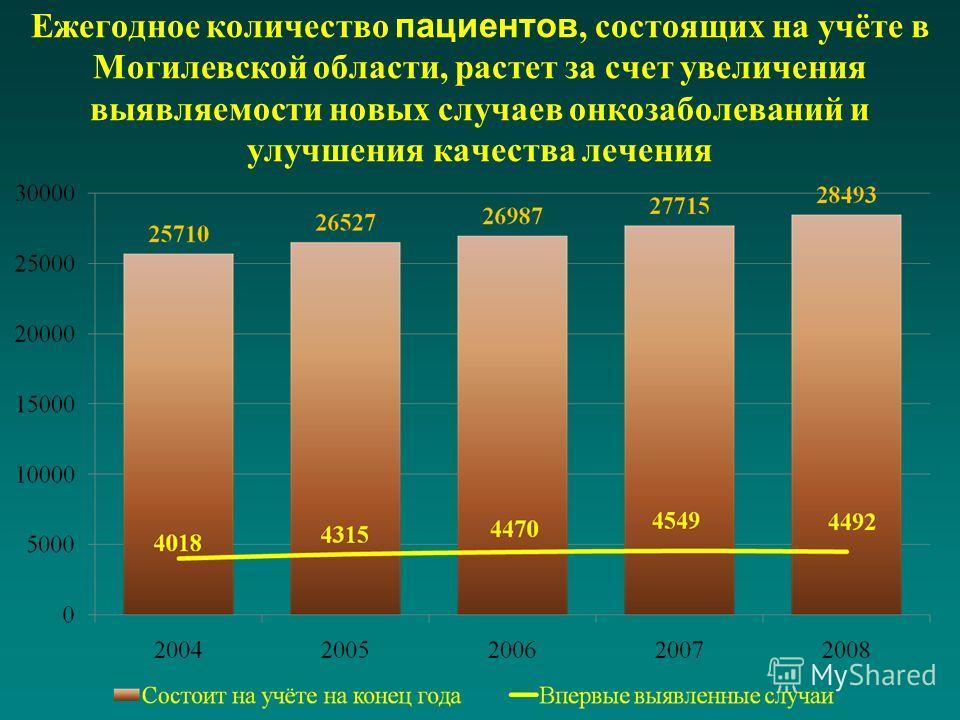 Ежегодное количество пациентов, состоящих на учёте в Могилевской области, растет за счет увеличения выявляемости новых случаев онкозаболеваний и улучшения качества лечения