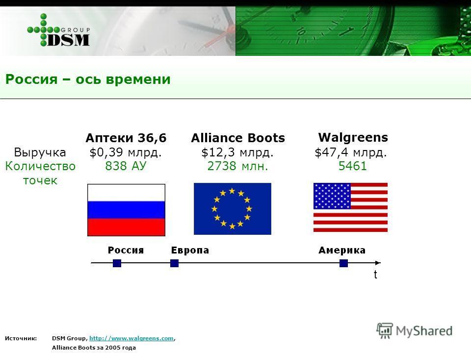 Россия – ось времени t Аптеки 36,6 $0,39 млрд. 838 АУ Walgreens $47,4 млрд. 5461 Alliance Boots $12,3 млрд. 2738 млн. Выручка Количество точек Источник: DSM Group, http://www.walgreens.com,http://www.walgreens.com Alliance Boots за 2005 года