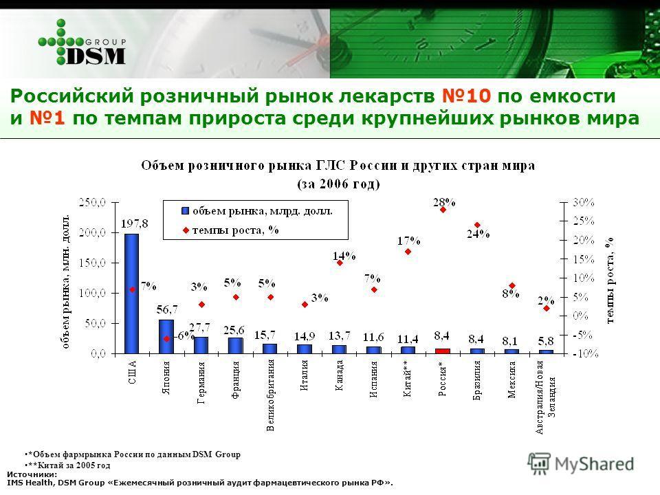 Российский розничный рынок лекарств 10 по емкости и 1 по темпам прироста среди крупнейших рынков мира *Объем фармрынка России по данным DSM Group **Китай за 2005 год Источники: IMS Health, DSM Group «Ежемесячный розничный аудит фармацевтического рынк
