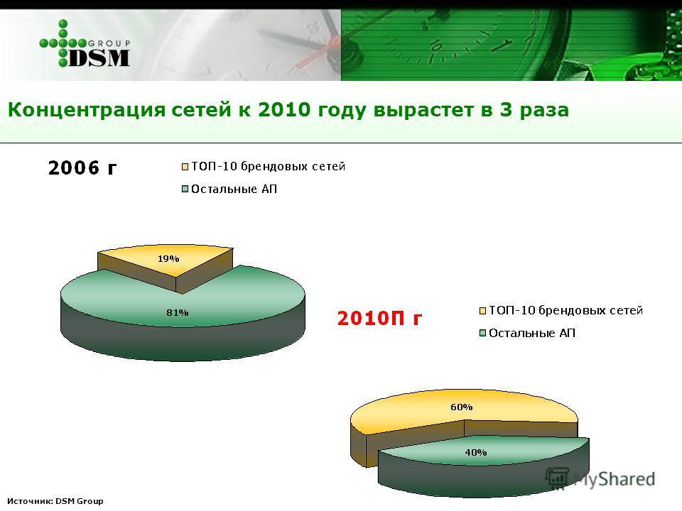 Источник: DSM Group Концентрация сетей к 2010 году вырастет в 3 раза