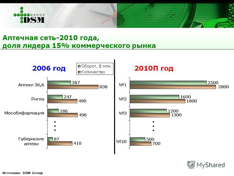 Источник: DSM Group Аптечная сеть-2010 года, доля лидера 15% коммерческого рынка