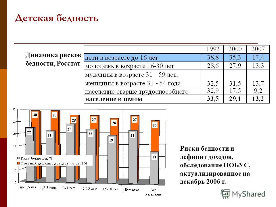 Детская бедность Риски бедности и дефицит доходов, обследование НОБУС, актуализированное на декабрь 2006 г. Динамика рисков бедности, Росстат