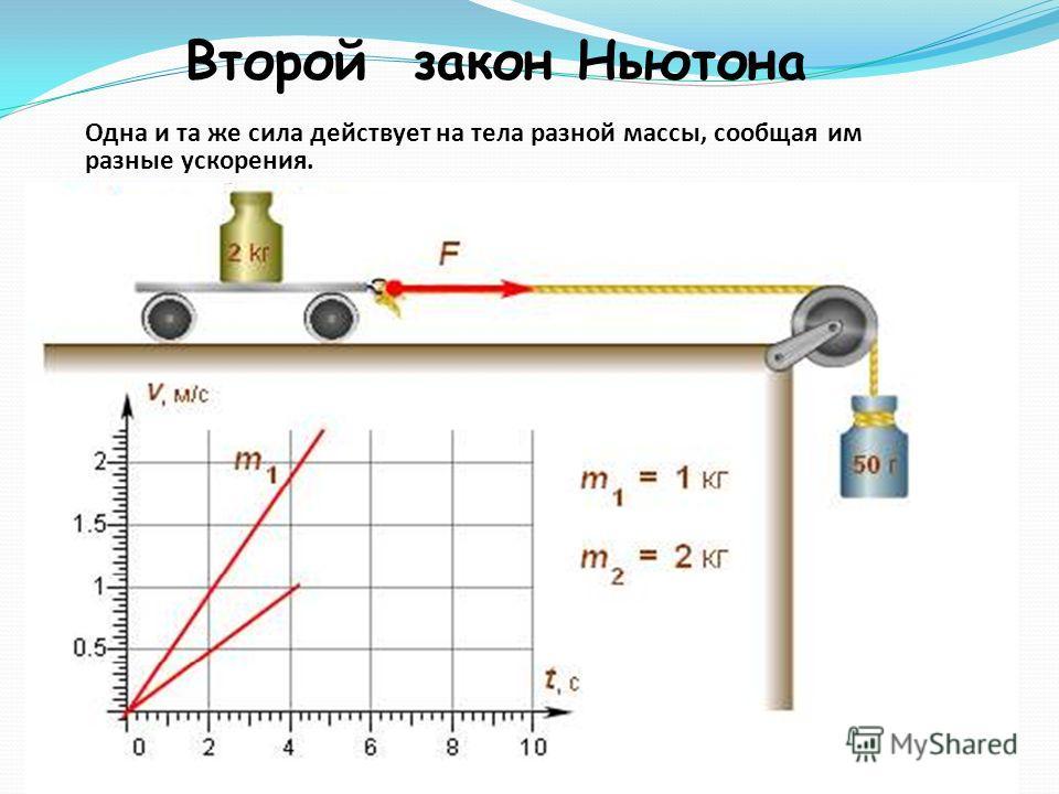 Второй закон Ньютона Одна и та же сила действует на тела разной массы, сообщая им разные ускорения.