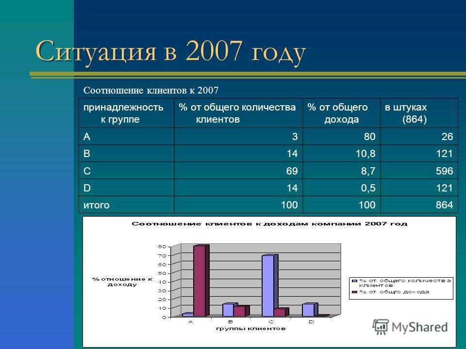 Ситуация в 2007 году Соотношение клиентов к 2007 принадлежность к группе % от общего количества клиентов % от общего дохода в штуках (864) А38026 В1410,8121 С698,7596 D140,5121 итого100 864