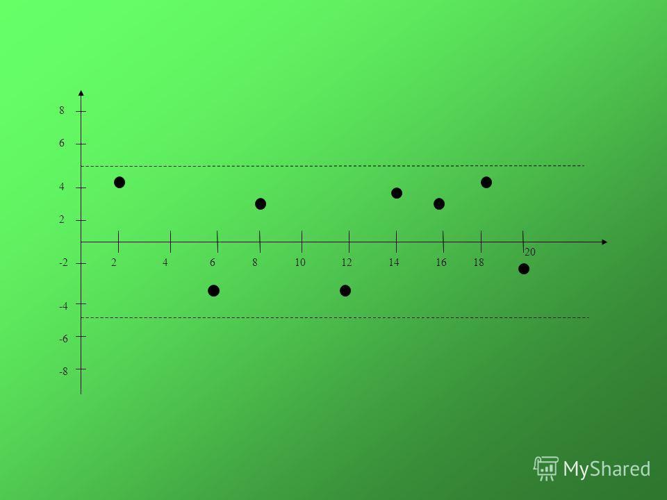 Прежде всего, проверяется случайный характер остатков - первая предпосылка МНК. С этой целью строится график зависимости остатков i от теоретических значений результативного признака y x.