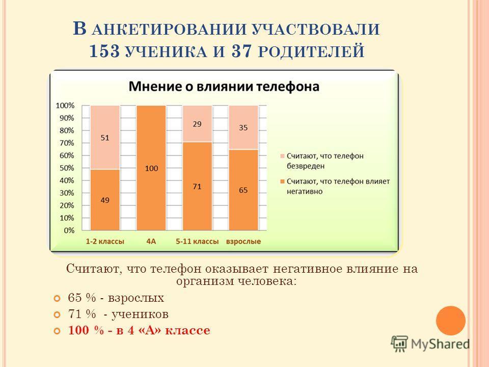В АНКЕТИРОВАНИИ УЧАСТВОВАЛИ 153 УЧЕНИКА И 37 РОДИТЕЛЕЙ Считают, что телефон оказывает негативное влияние на организм человека: 65 % - взрослых 71 % - учеников 100 % - в 4 «А» классе