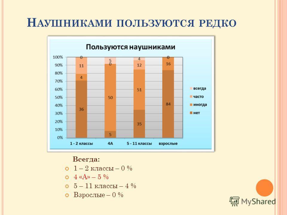 Н АУШНИКАМИ ПОЛЬЗУЮТСЯ РЕДКО Всегда: 1 – 2 классы – 0 % 4 «А» – 5 % 5 – 11 классы – 4 % Взрослые – 0 %