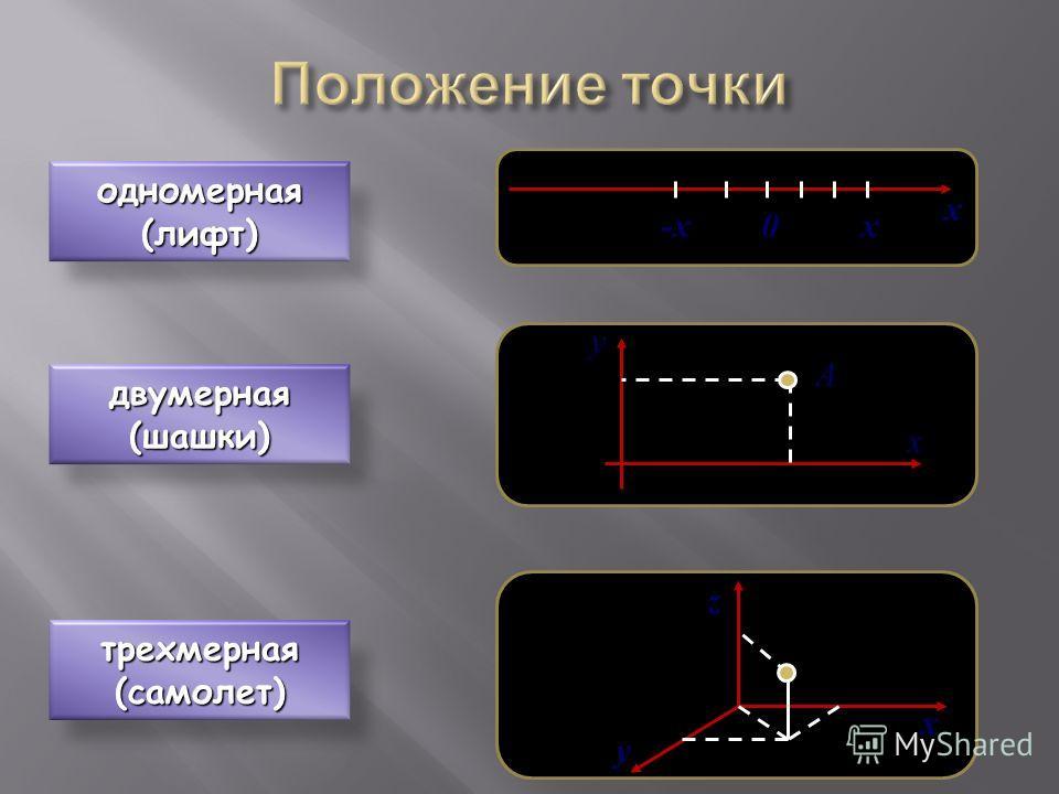одномерная(лифт) 0-xx x двумерная(шашки) x y А трехмерная(самолет) x y z