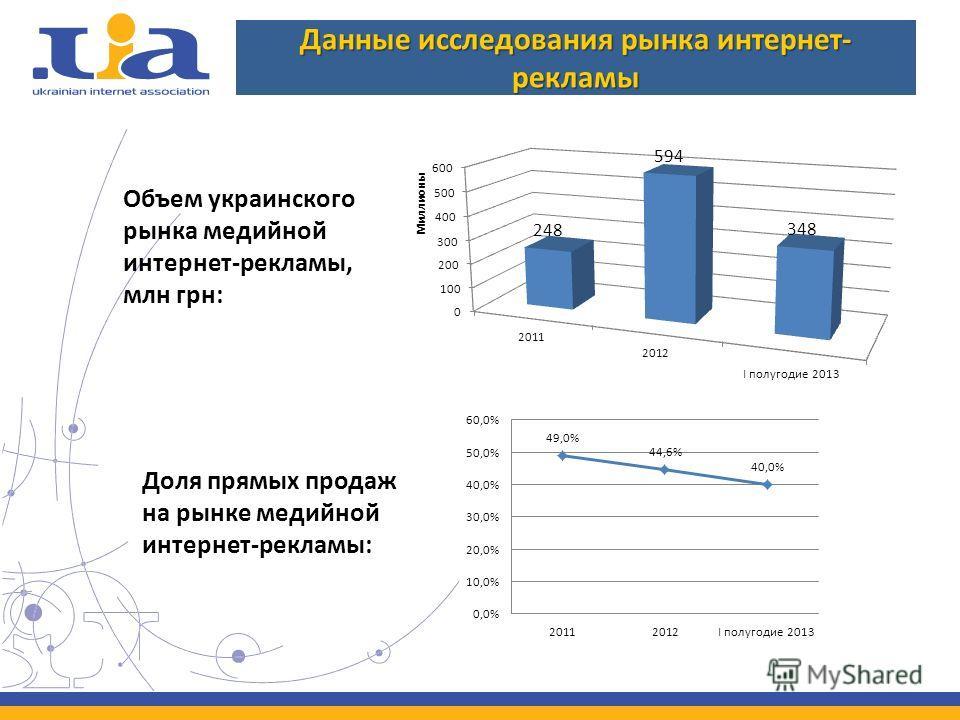 Данные исследования рынка интернет- рекламы Объем украинского рынка медийной интернет-рекламы, млн грн: Доля прямых продаж на рынке медийной интернет-рекламы: