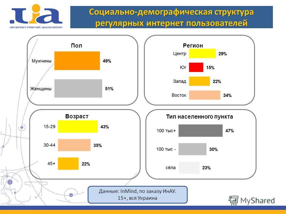 Пол Тип населенного пункта Регион Возраст Социально-демографическая структура регулярных интернет пользователей Данные: InMind, по заказу ИнАУ. 15+, вся Украина