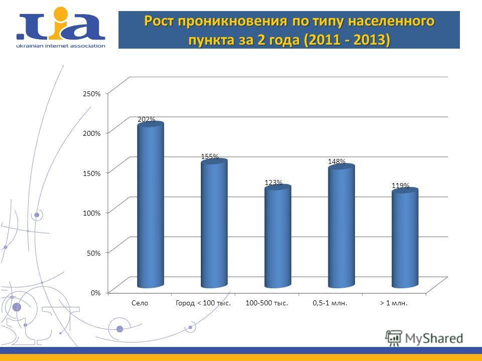 Рост проникновения по типу населенного пункта за 2 года (2011 - 2013)
