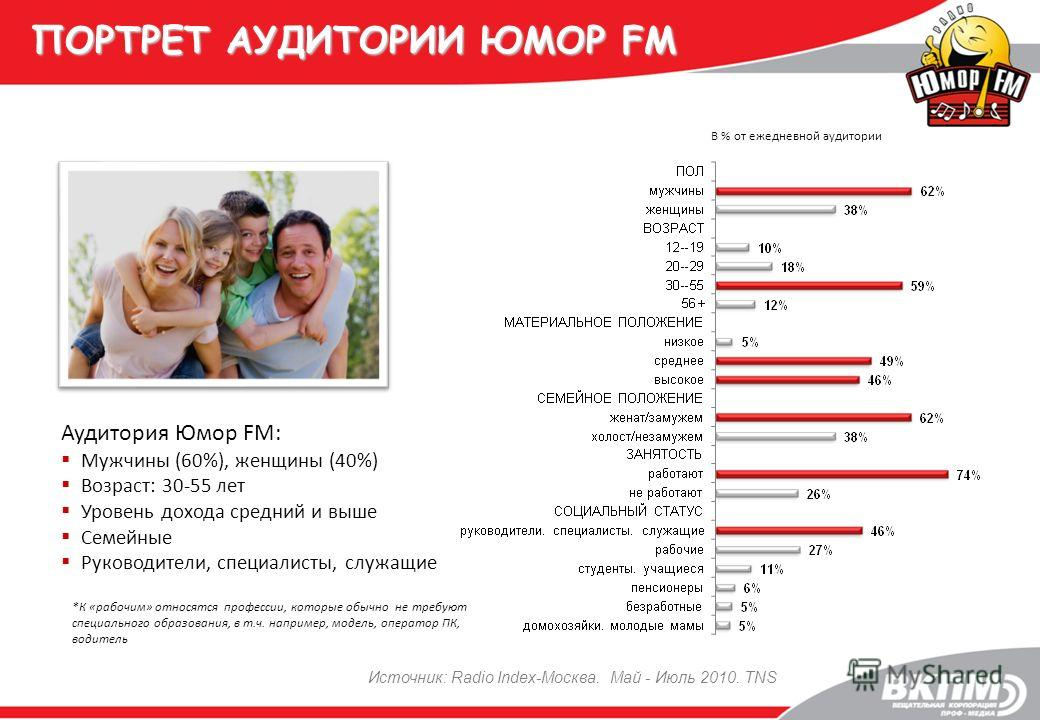 ПОРТРЕТ АУДИТОРИИ ЮМОР FM В % от ежедневной аудитории *К «рабочим» относятся профессии, которые обычно не требуют специального образования, в т.ч. например, модель, оператор ПК, водитель Источник: Radio Index-Москва. Май - Июль 2010. TNS Аудитория Юм