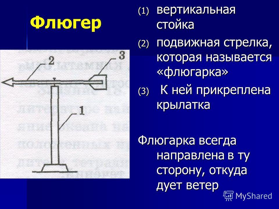 (1) вертикальная стойка (2) подвижная стрелка, которая называется «флюгарка» (3) К ней прикреплена крылатка Флюгарка всегда направлена в ту сторону, откуда дует ветер Флюгер