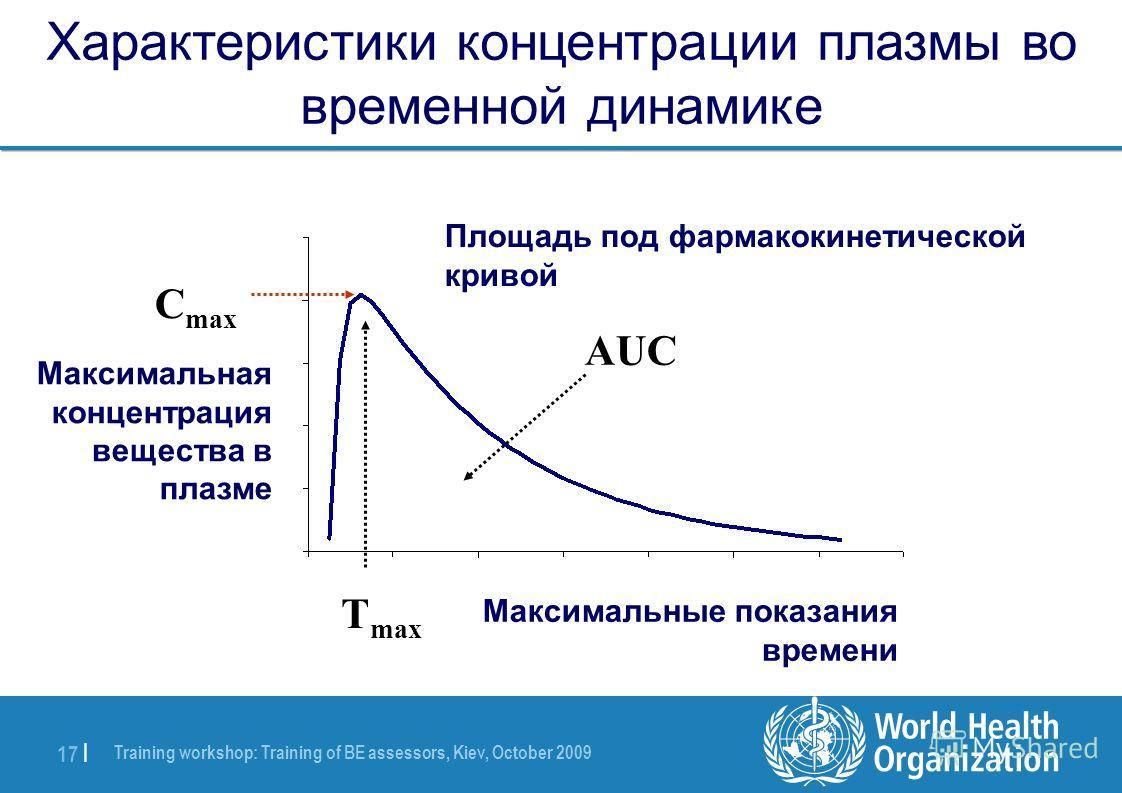 Training workshop: Training of BE assessors, Kiev, October 2009 17 | Характеристики концентрации плазмы во временной динамике C max T max AUC time Площадь под фармакокинетической кривой Максимальная концентрация вещества в плазме Максимальные показан