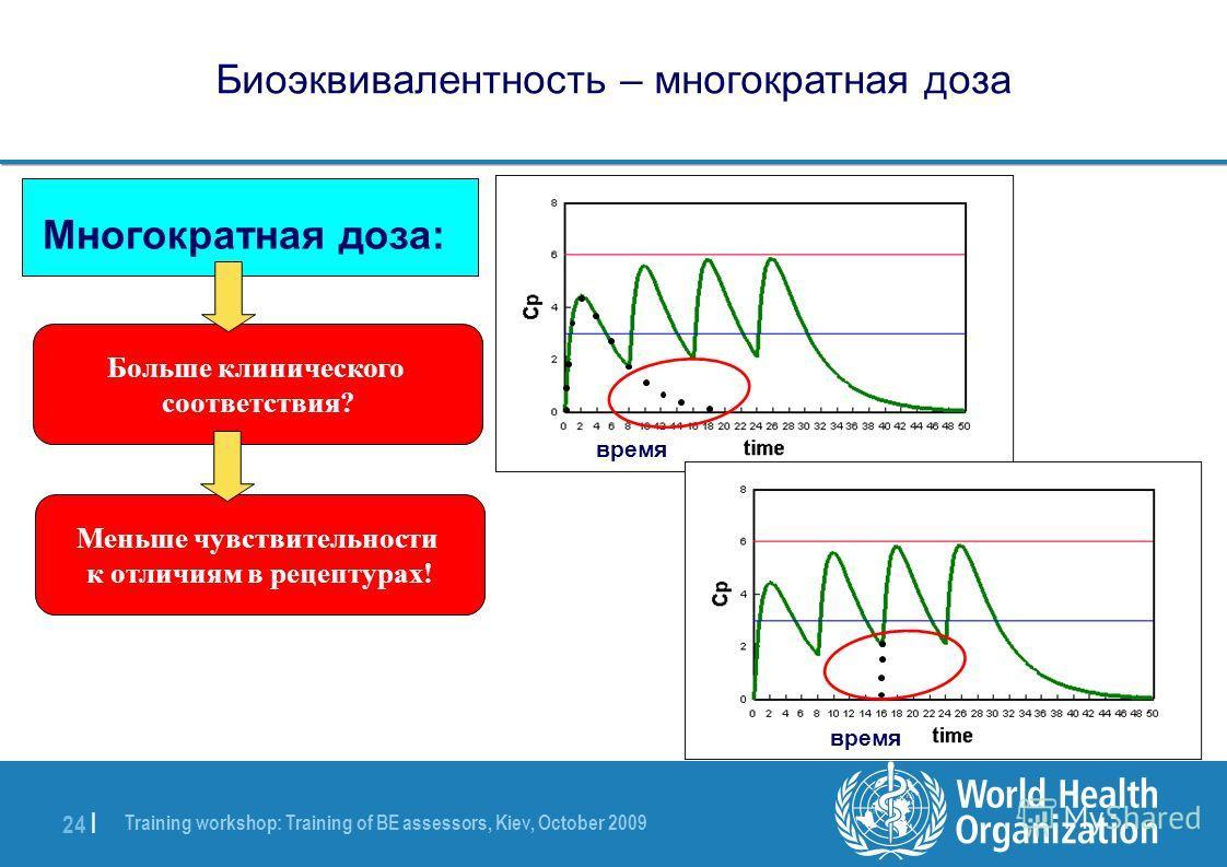 Training workshop: Training of BE assessors, Kiev, October 2009 24 | Биоэквивалентность – многократная доза Больше клинического соответствия? Многократная доза: Меньше чувствительности к отличиям в рецептурах! время