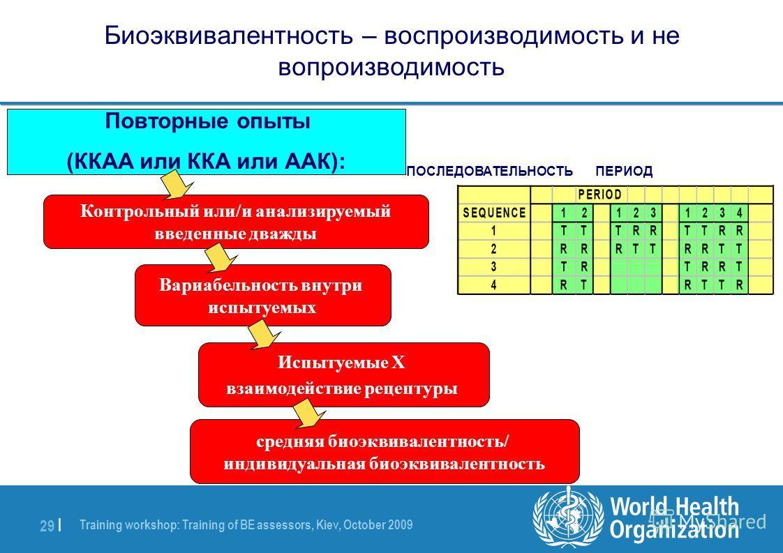 Training workshop: Training of BE assessors, Kiev, October 2009 29 | Биоэквивалентность – воспроизводимость и не вопроизводимость Контрольный или/и анализируемый введенные дважды Повторные опыты (ККАА или ККА или ААК): Испытуемые X взаимодействие рец