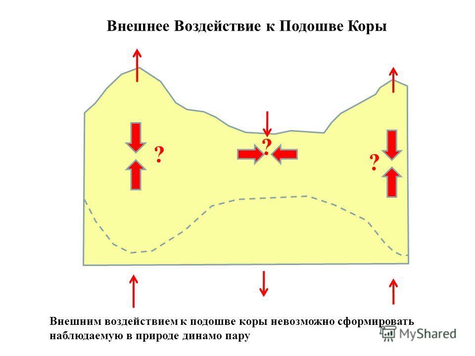 ? ? ? Внешнее Воздействие к Подошве Коры Внешним воздействием к подошве коры невозможно сформировать наблюдаемую в природе динамо пару