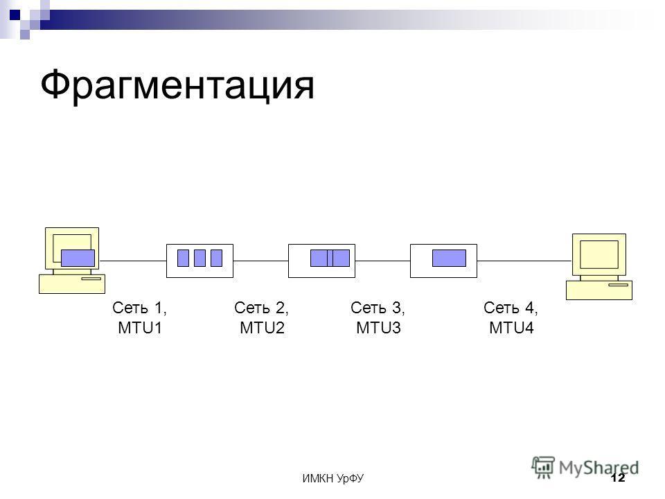 ИМКН УрФУ12 Фрагментация Сеть 1, MTU1 Сеть 2, MTU2 Сеть 3, MTU3 Сеть 4, MTU4