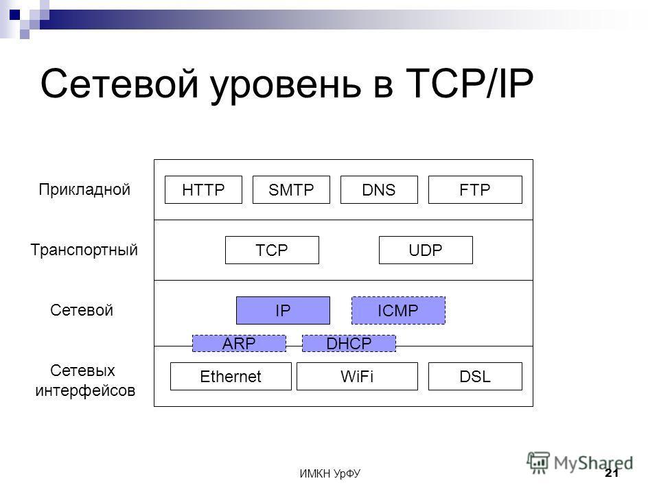ИМКН УрФУ21 Сетевой уровень в TCP/IP Сетевых интерфейсов Сетевой Транспортный Прикладной EthernetWiFiDSL IP TCPUDP HTTPSMTPDNSFTP ICMP ARPDHCP