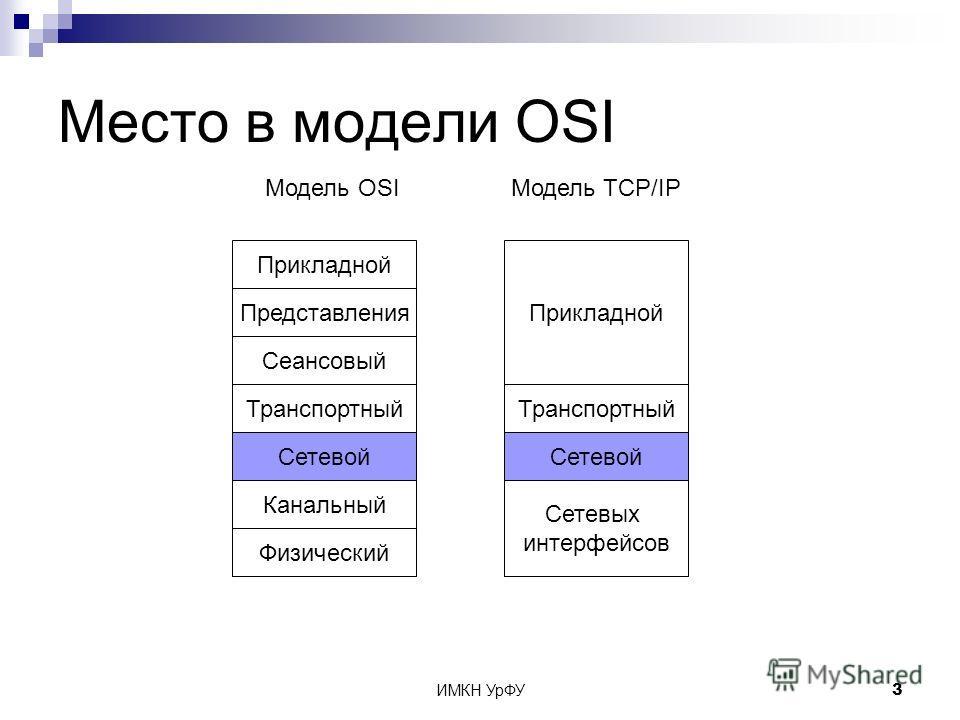 ИМКН УрФУ3 Место в модели OSI Физический Модель OSIМодель TCP/IP Канальный Сетевой Транспортный Сеансовый Представления Прикладной Сетевых интерфейсов Сетевой Транспортный Прикладной