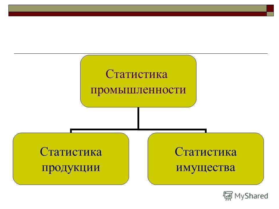 Статистика промышленности Статистика продукции Статистика имущества