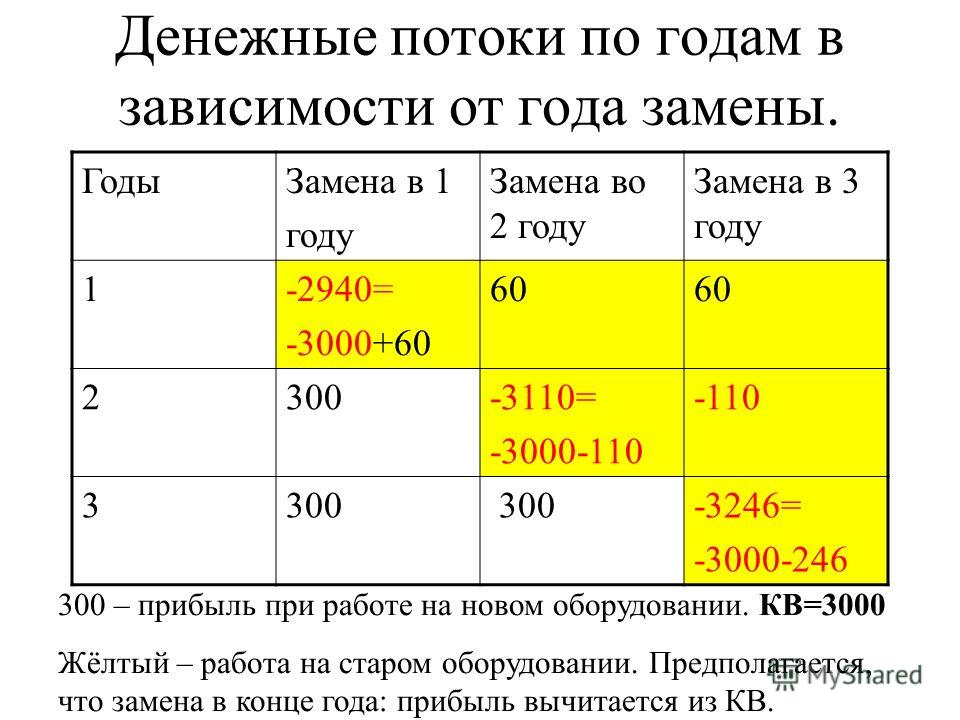 Денежные потоки по годам в зависимости от года замены. ГодыЗамена в 1 году Замена во 2 году Замена в 3 году 1-2940= -3000+60 60 2300-3110= -3000-110 -110 3300 -3246= -3000-246 300 – прибыль при работе на новом оборудовании. КВ=3000 Жёлтый – работа на