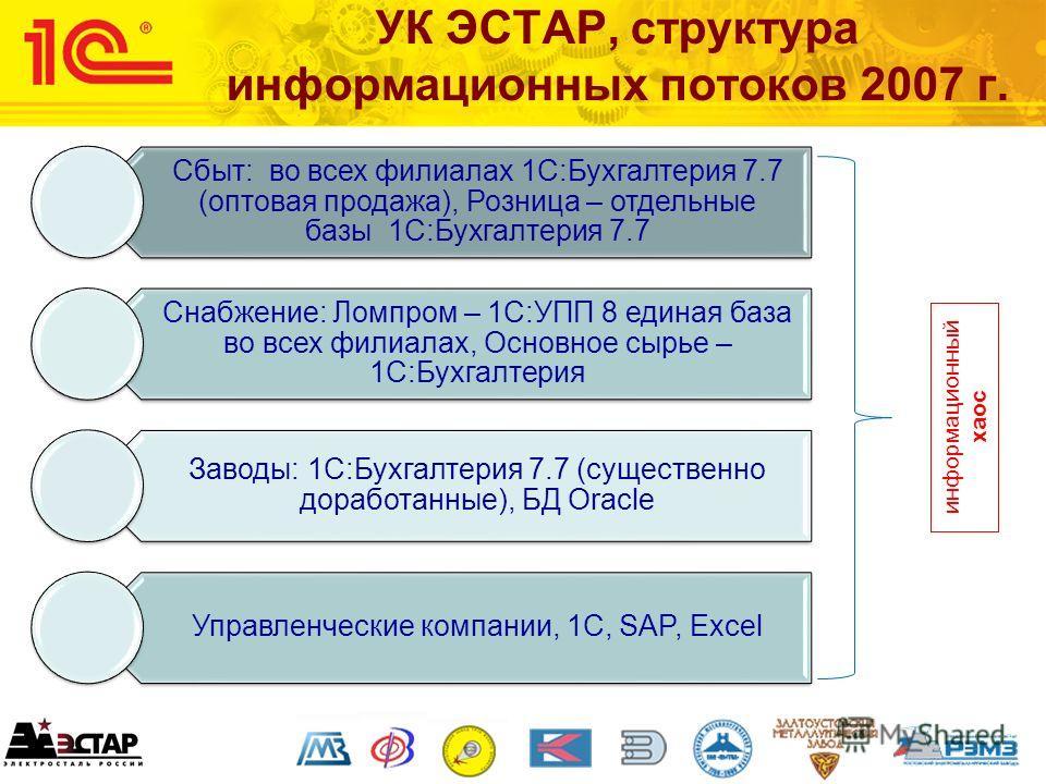 УК ЭСТАР, структура информационных потоков 2007 г. Сбыт: во всех филиалах 1С:Бухгалтерия 7.7 (оптовая продажа), Розница – отдельные базы 1С:Бухгалтерия 7.7 Снабжение: Ломпром – 1С:УПП 8 единая база во всех филиалах, Основное сырье – 1С:Бухгалтерия За